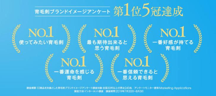 育毛剤ブランドイメージアンケート第1位5冠達成